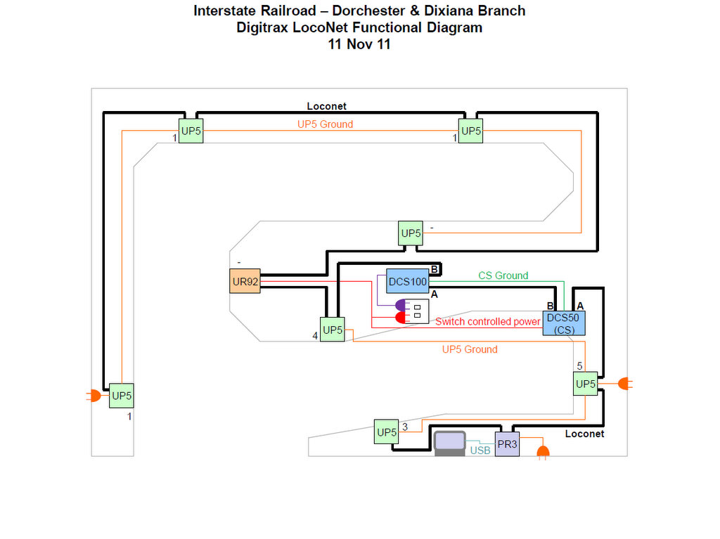 Digitrax Functional Diagram - Dorchester & Dixiana Branch